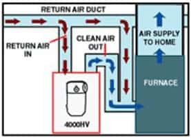 whole home air filter diagram