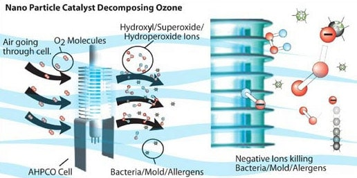 how an Ion and Ozone Purifier works