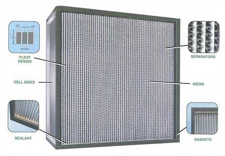 different parts of a hepa filter