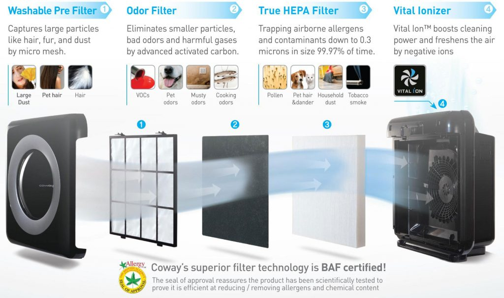 4 way filtration of Coway AP-1512HH