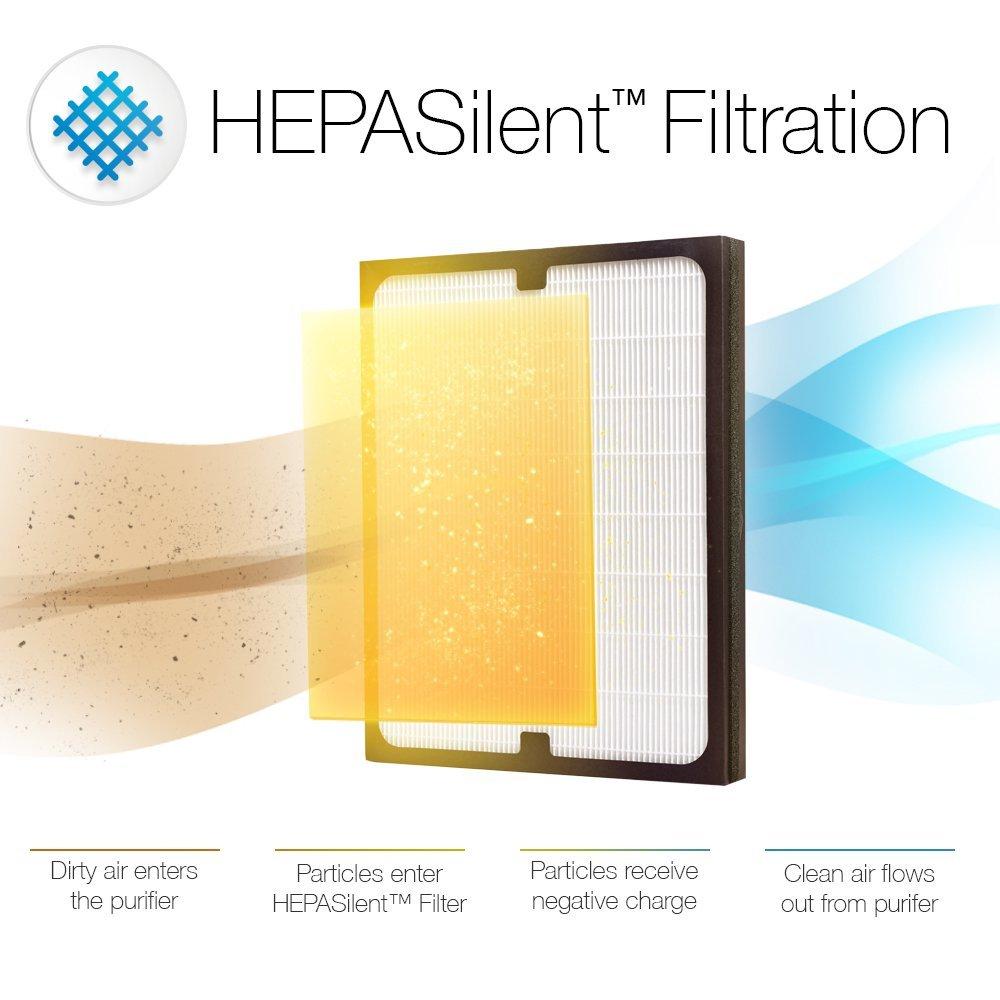 BlueAir ECO10 - HEPASilent Filtration