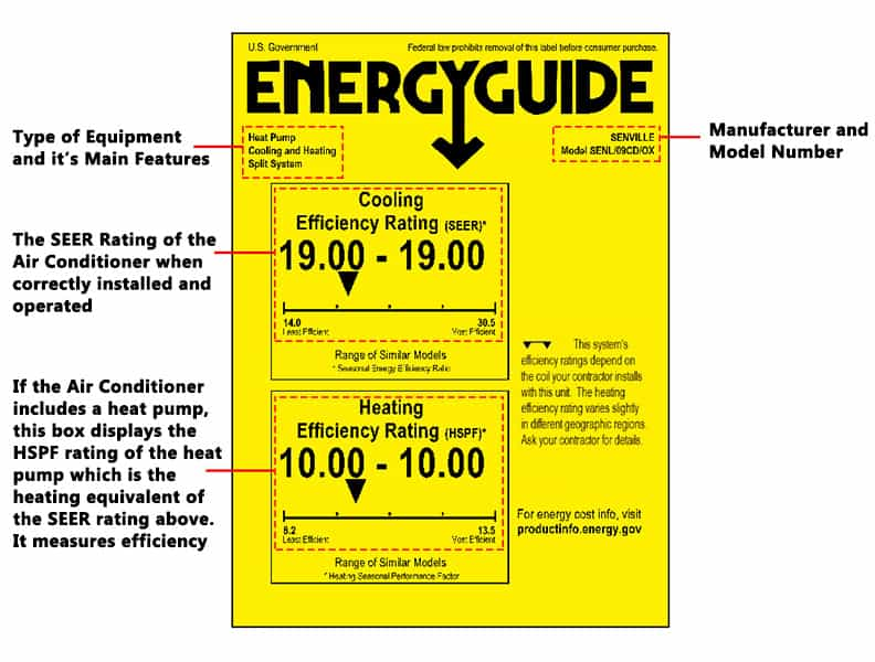 How to read the energy Guide label on an air conditioner