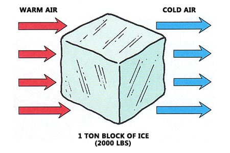 A one ton block of ice in terms of BTU