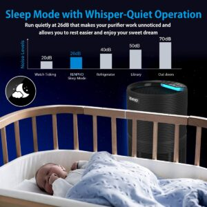 Renhpo air purifier - quiet